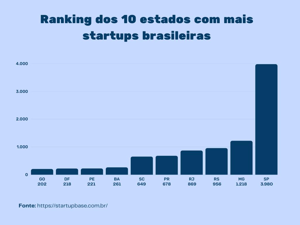 Ranking dos 10 estados com mais startups brasileiras 2021