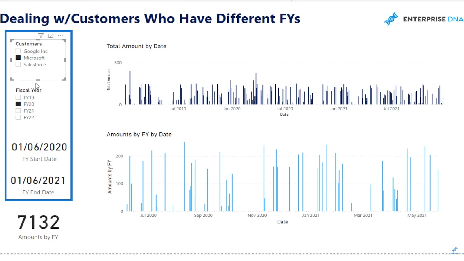Customer and financial year slicers