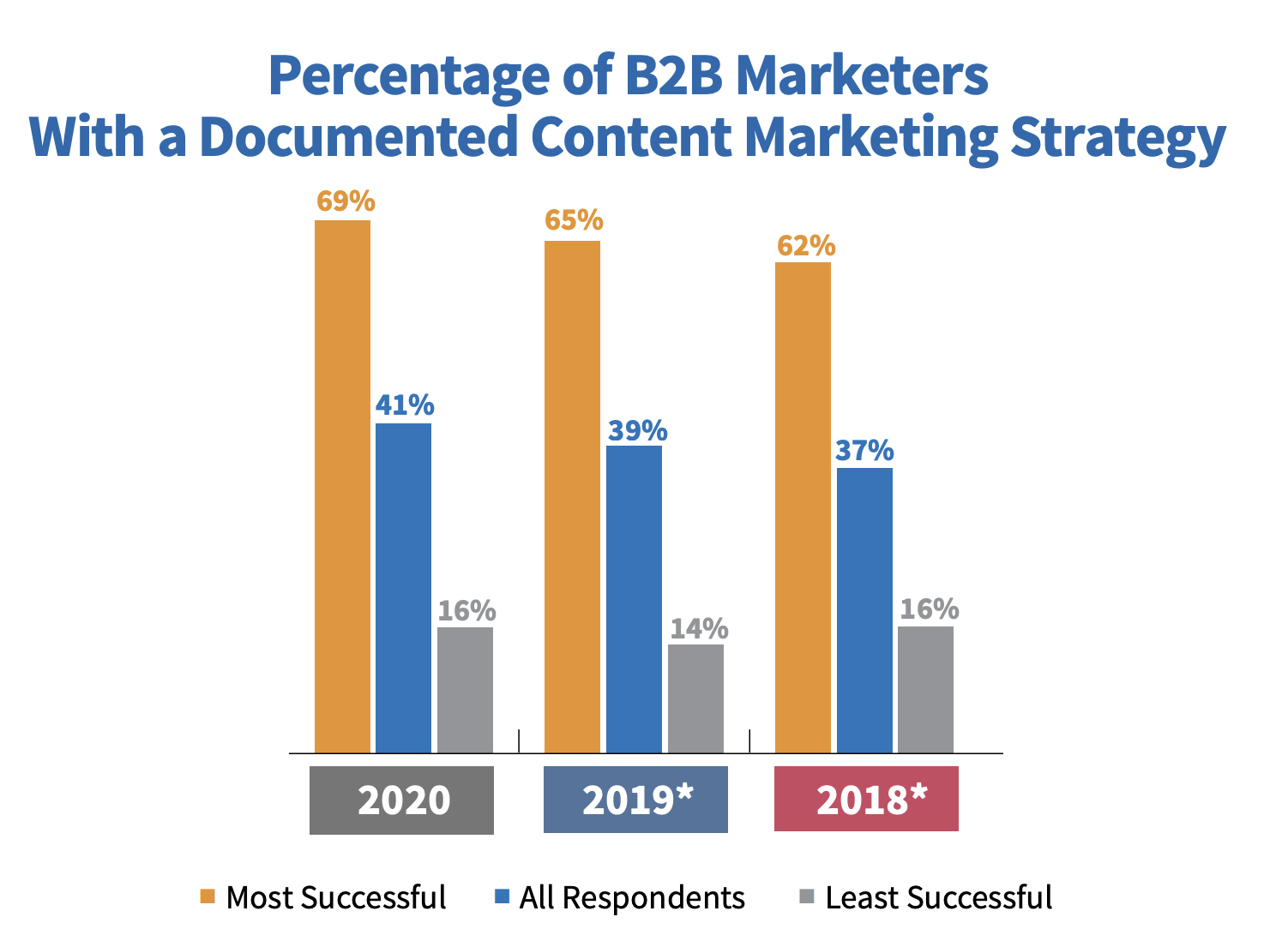 Percentage of B2B marketers with a documented content marketing strategy