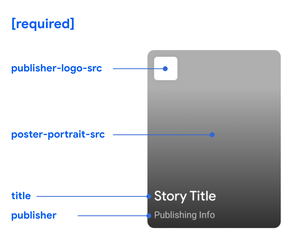 Google stories format layout