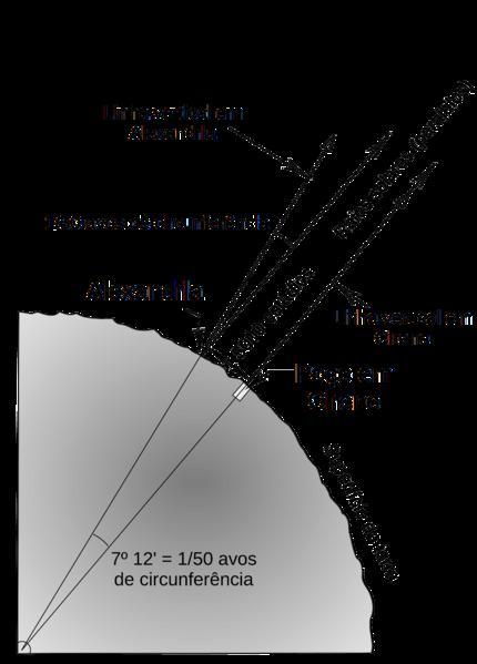 https://upload.wikimedia.org/wikipedia/commons/thumb/a/a0/M%C3%A9todo_de_Erat%C3%B3stenes_para_determinar_a_circunfer%C3%AAncia_da_terra.png/430px-M%C3%A9todo_de_Erat%C3%B3stenes_para_determinar_a_circunfer%C3%AAncia_da_terra.png