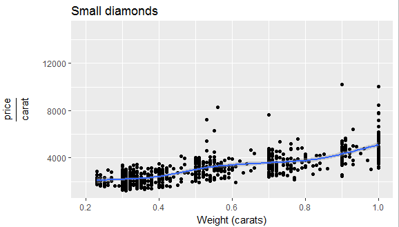 Using ggplot2 for Data Analytics in R On Diamond Data Set 57