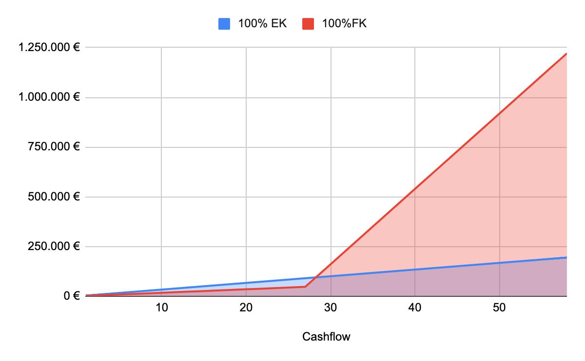 Cashflow bei nierdriger Tilgung mit Cashevent