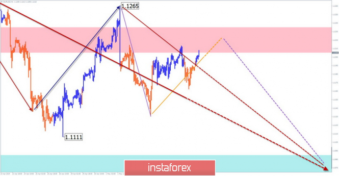 Simplified wave analysis and forecast for EUR/USD on May 8