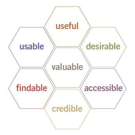 user-experience-honeycomb