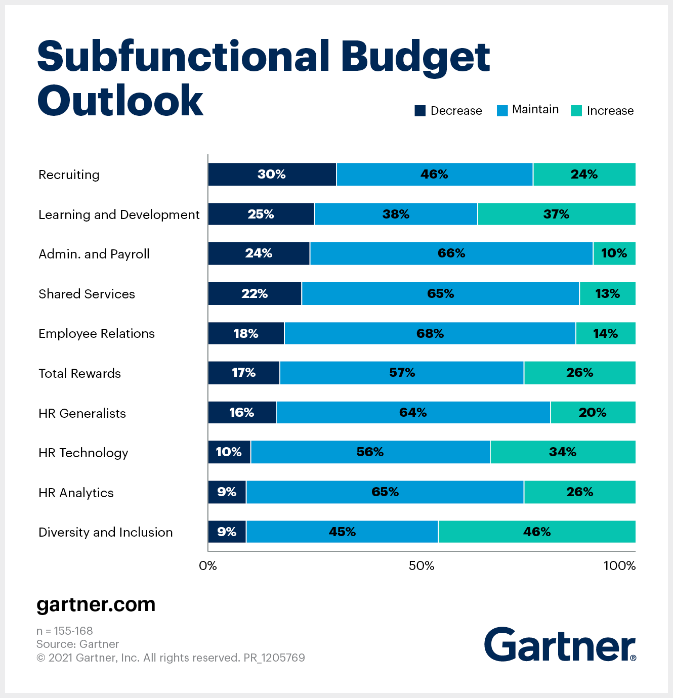 Subfunctional HR Function Budget Outlook