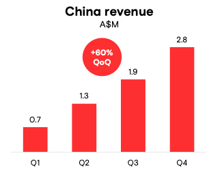 Appen Stock Forecast, China Revenue