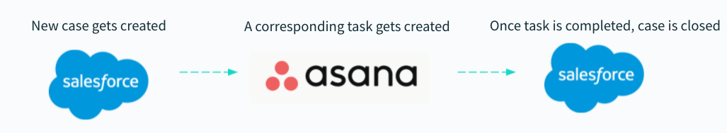 A workflow that allows cases to be in sync between Salesforce and Asana