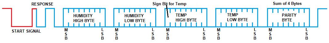 How the DHT22 Sensor Works | Microcontroller Tutorials