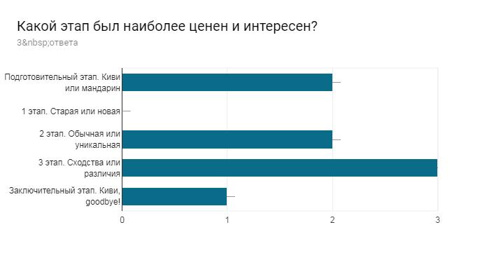 Диаграмма ответов в Формах. Вопрос: Какой этап был наиболее ценен и интересен? . Количество ответов: 3ответа.