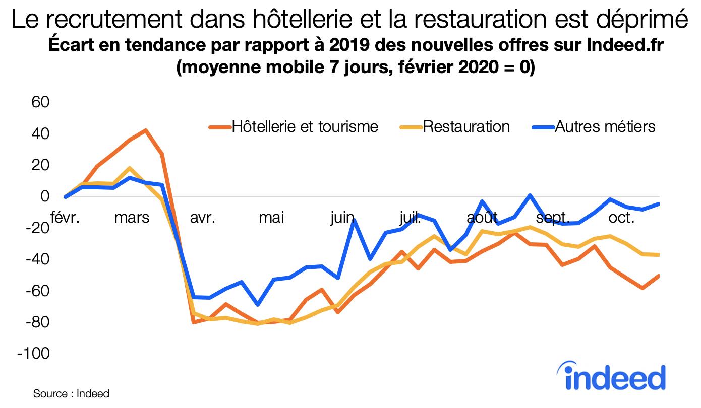 La recrutement dans hotellerie et la restauration est deprime