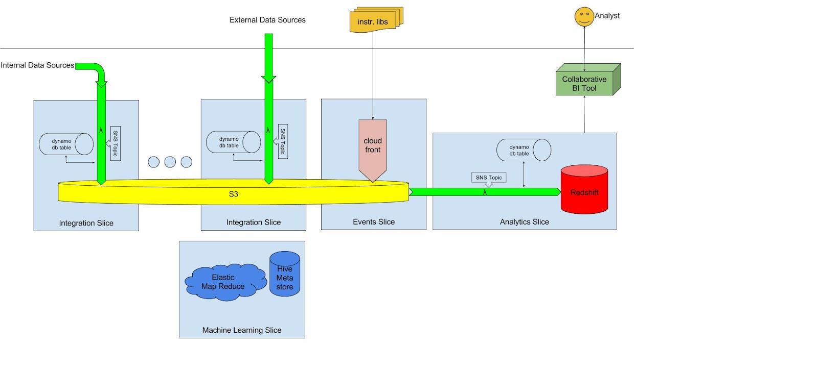 datacoral architecture (3).jpg