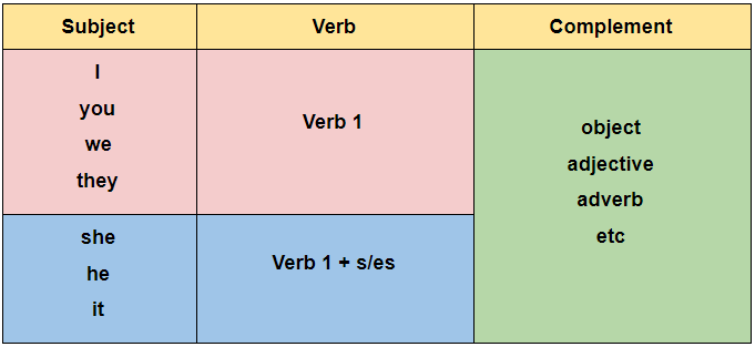 kalimat verbal bahasa inggris