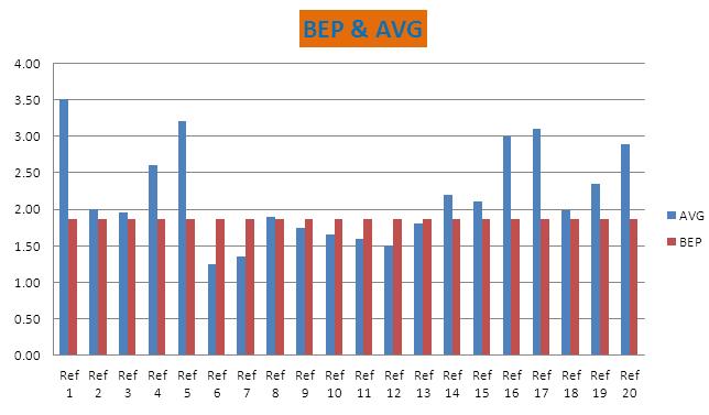 Điểm hòa vốn BEP là gì trong PTC