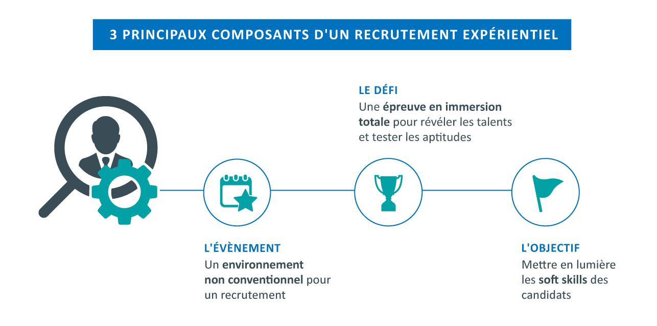 Les 3 principaux composants d'un recrutement expérientiel : - L'évènement  - Le défi - L'objectif
