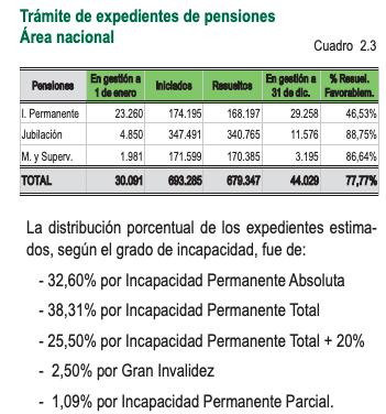Datos publicados en la memoria anual del INSS correspondientes a 2018