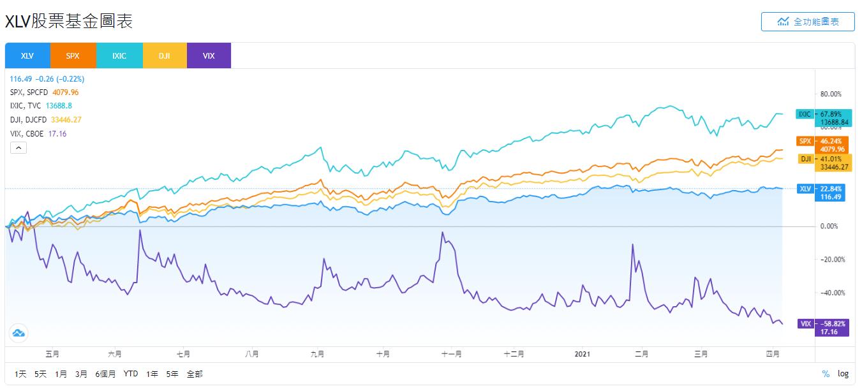 XLV、SPX、IXIC、DJI和VIX股價走勢比較