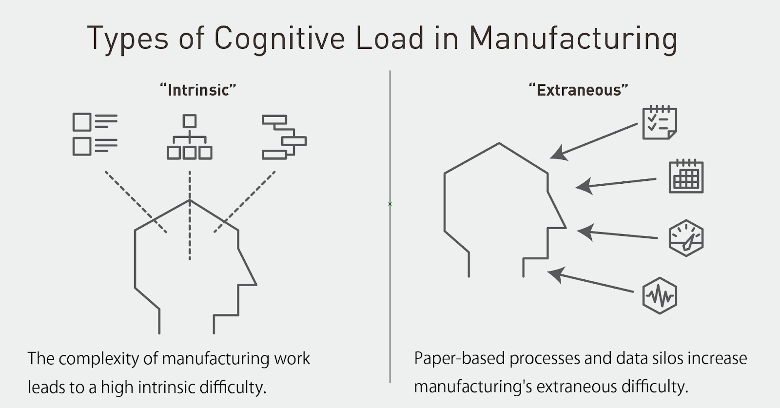 Types of cognitive load as they relate to manufacturing