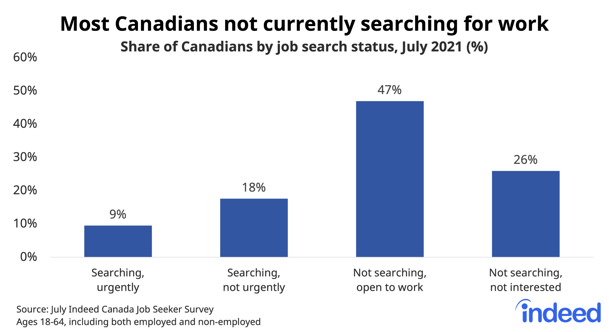 """Bar chart titled """"Most Canadians not currently searching for work."""""""