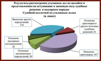 Адвокат по уголовным делам Москва - статистика по надзору