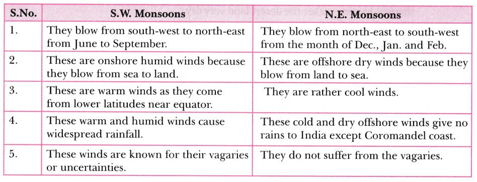 Differentiate between South West (S.W.) monsoons and North East (N.E.)  monsoons - CBSE Class 9 Social Science - Learn CBSE Forum