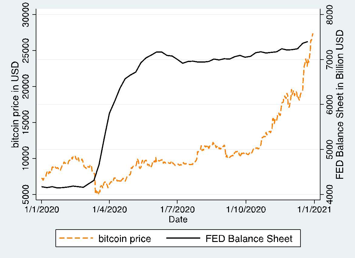 How Monetary Policy And Dollar Devaluation Are Driving Institutional Interest In Bitcoin