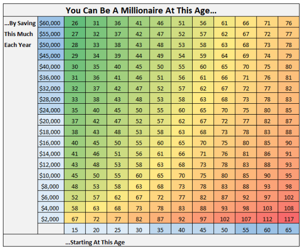 retirement savings chart by age