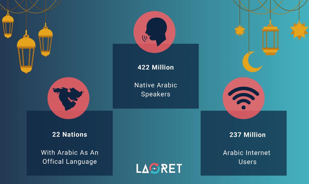 Arabic Game Localization