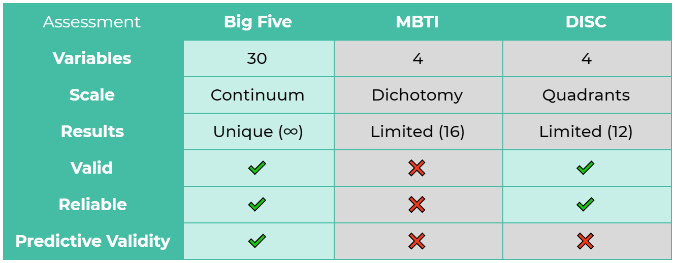 Comparison of the validity and reliability of personality tests: Big Five, MBTI, and DISC. The Big Five Personality Model measures 30 variables in a continuum scale, offers unique or infinite possible combinations of results, is valid, reliable, and has predictive validity. The MBTI measures 4 variables in a dichotomy scale, offers only 16 limited results, not valid, not reliable, and doesn't have predictive validity. DISC measures 4 variables in a quadrant scale, offers only 12 limited results, is valid, reliable, but doesn't have predictive validity.
