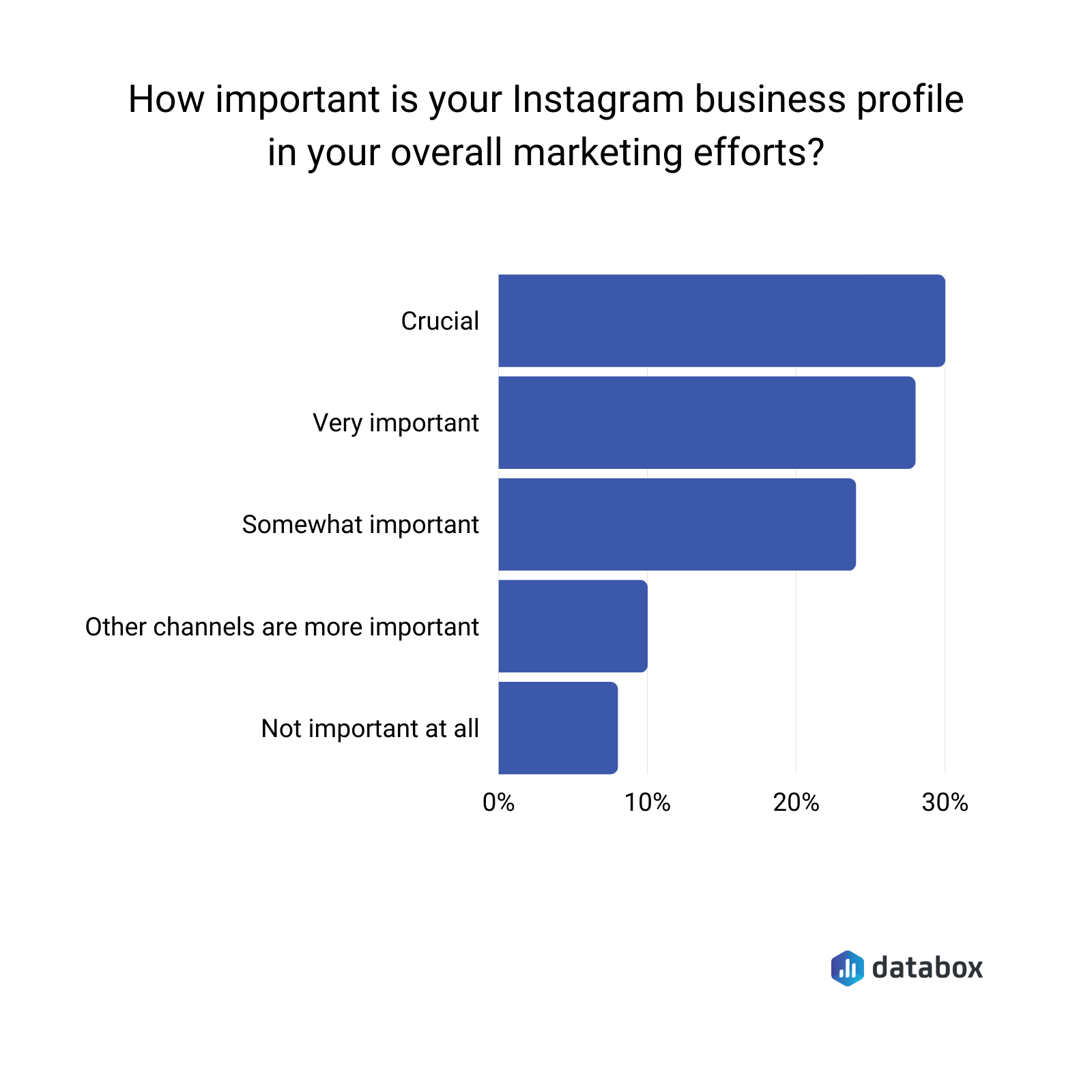 Instagram business profile importance Databox survey results
