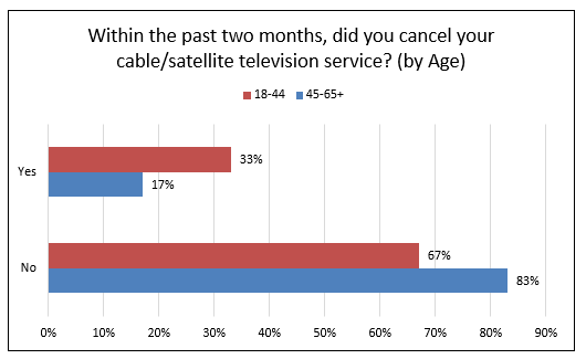 chart showing cable or satellite service cancellation by age. Y-axis is yes, X-axis is age.  33% between the ages of 18-44 answered yes. 17% between the ages of 45-65 answered yes.  67% between the ages of 18-44 answered no. 83% between the ages of 45-65 answered no.