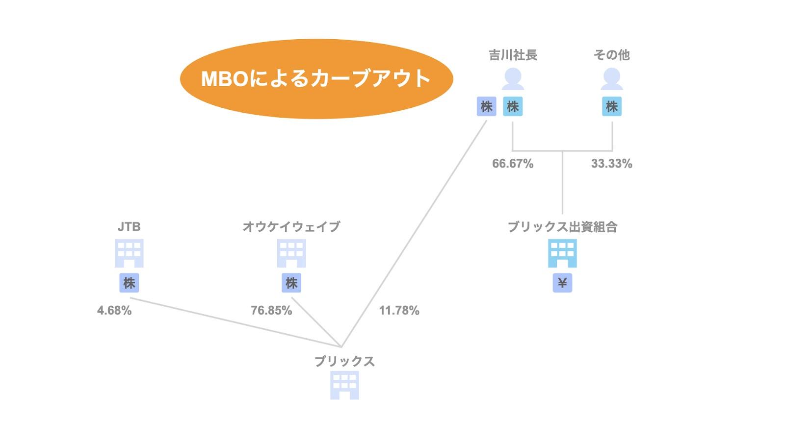事例3. OKWAVE/MBOによるカーブアウト