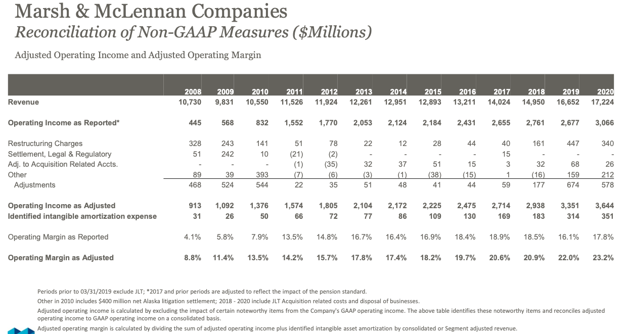 Marsh and McLennan stock, revenue and operating income trend