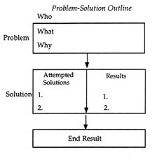 business problems and solutions essay Read this business essay and over 88,000 other research documents marketing problems and solution 1generating traffic and leads generating enough traffic and leads.
