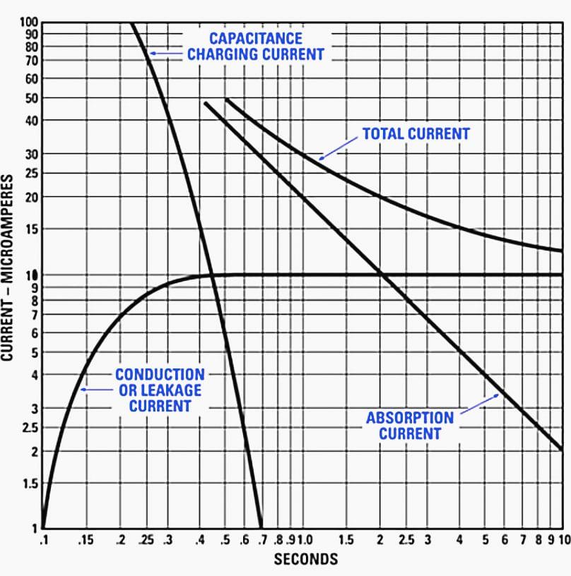 Curvas que muestran los componentes de la corriente medida durante la prueba de CC del aislamiento.