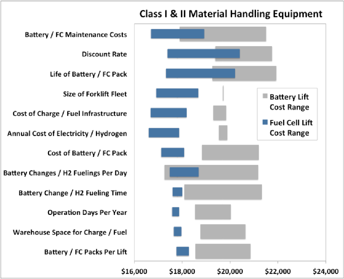Nrel Chart Comparison Between Battery And Hydrogen Fuel Cell Energy In Materials Handling Equipement