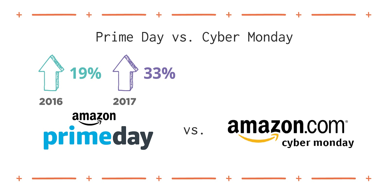 Cyber Monday is a day that holiday sales traditionally go online, and Prime Day has regularly outperformed it, by 19 percent in 2016 and 33 percent in 2017.