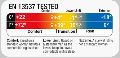 Explained: Sleeping Bag Temperature
