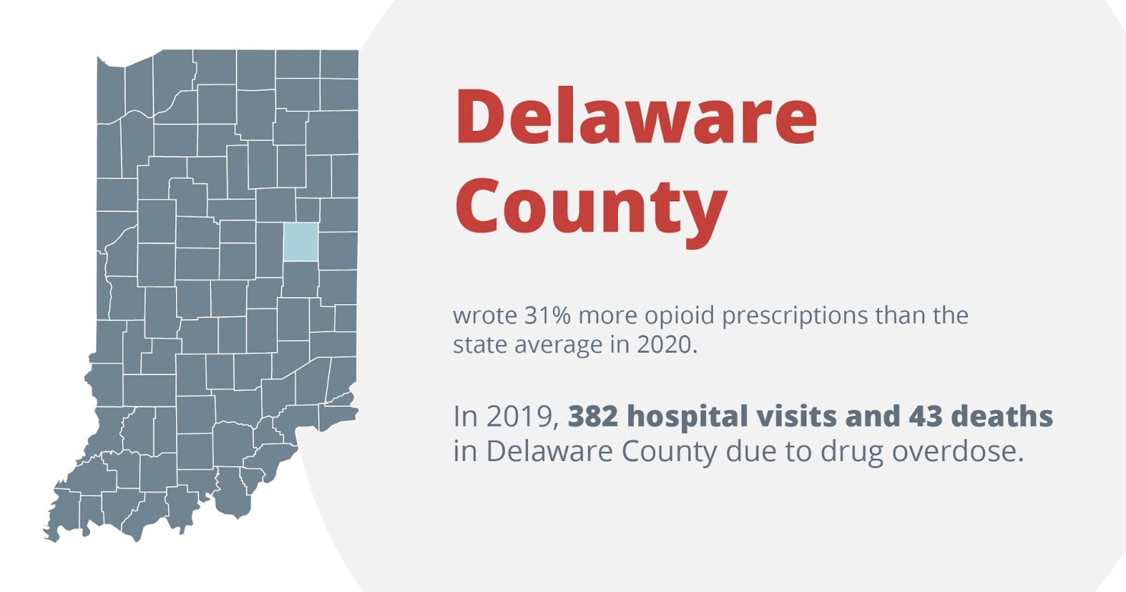 Delaware county wrote 31% more opioid prescriptions than the state average of 2020. In 2019, 382 hospital visits and 43 deaths in delaware county due to drug overdose