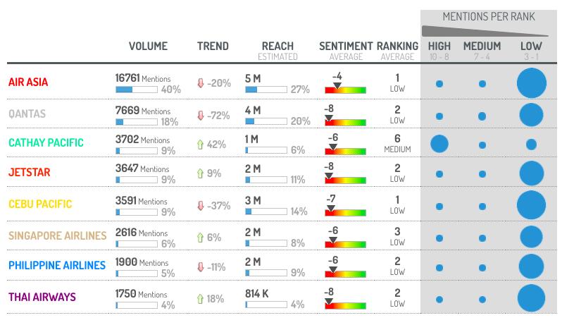 Digimind Social - Sentiment Analysis between Competitors - Blog