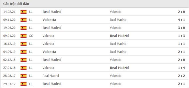 10 cuộc đối đầu gần nhất giữa Valencia vs Real Madrid