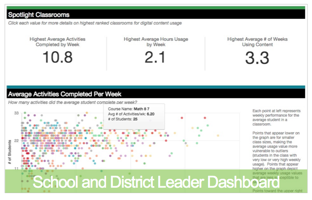 School and district leader  dashboard - personalized learning platform education elements