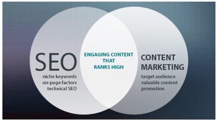 Sự trùng lặp giữa SEO và tiếp thị nội dung