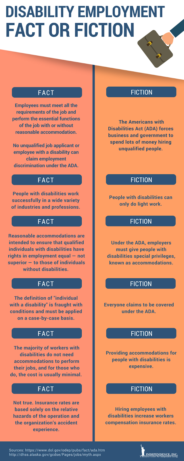 1000+ images about National Disability Employment ...   Infographic Hiring People