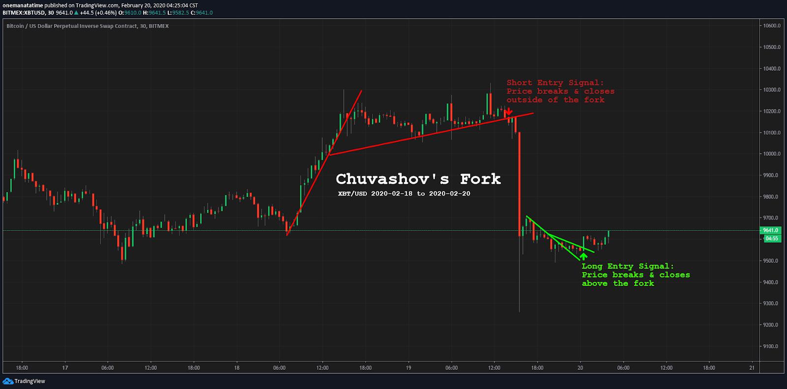 bitcoin trading plattform bicoin kodas