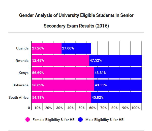Gender Univ. Eligible.png