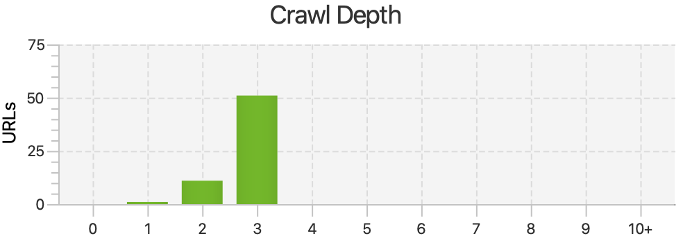 crawl depth report from screaming frog.