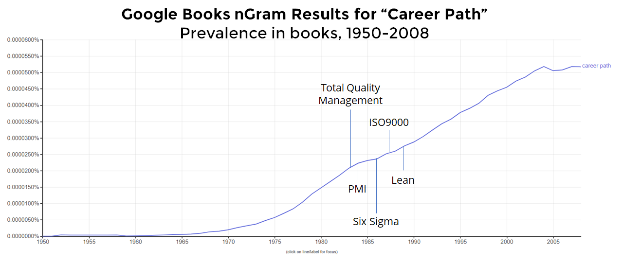 "Emergence of ""career path"" google ngram books results"