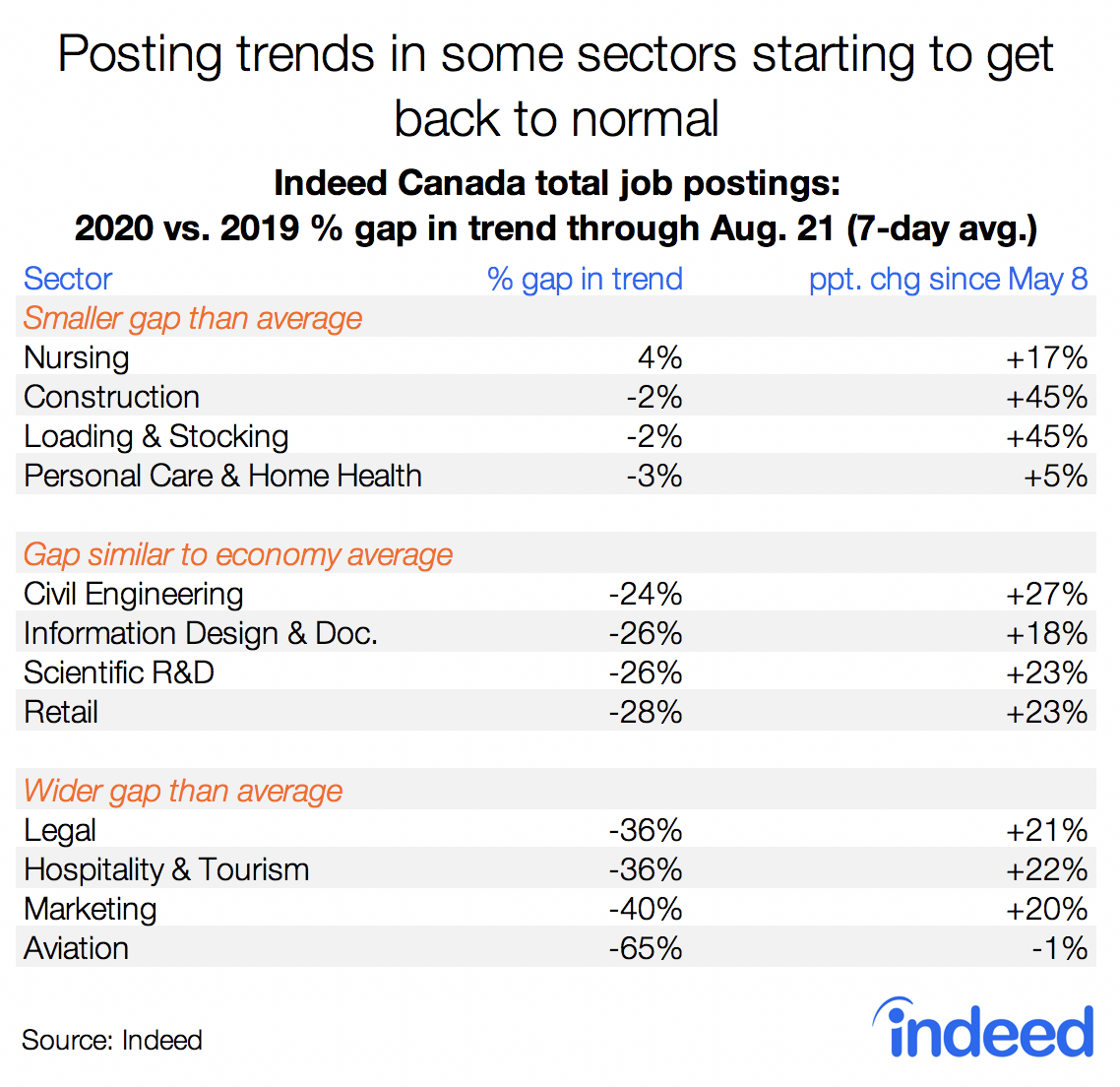 Posting trends in some sectors starting to get back to normal