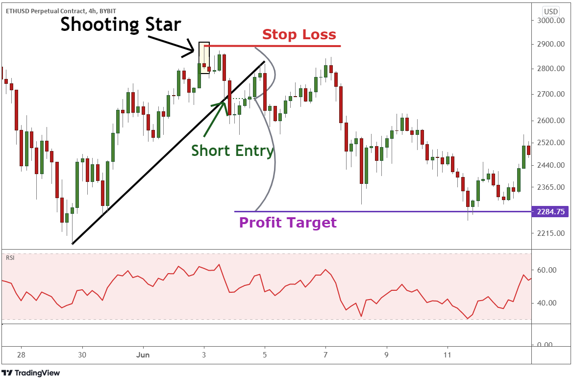 Drawing a support trend line to identify the an ideal stop loss.